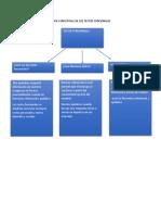 Mapa Conceptual de Los Textos Funcionales