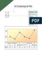 Mod3 Grafico Cronopatologia Peso