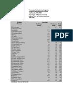 PERSENTASE PERTAMBAHAN ANGKATAN KERJA MENURUT PROVINSI DAN DAERAH DI INDONESIA TAHUN 1996-2005