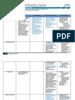 General Pathology 4.03 Endocrine System Super Summary