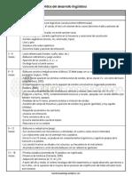HITOS DEL DESARROLLO LINGUISTICO.pdf