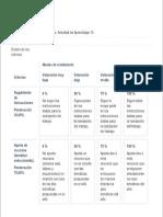 Rúbrica Wiki. Actividad de Aprendizaje 15
