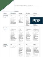 Rúbrica Propuesta Plan de Beneficios. Actividad de Aprendizaje 15