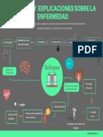 CREENCIAS y EXPLICACIONES SOBRE LA ENFERMEDAD.pdf