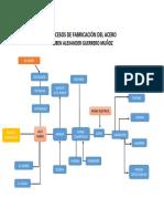 Procesos de Fabricación Del Acero