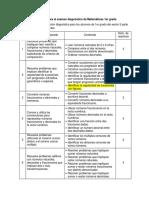 Tabla de contenidos para el E diagnóstico de Matemáticas 1°