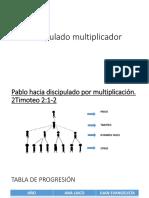 Discipulado multiplicador