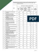 Repartitia preliminara a cifrelor de scolarizare pe 2018-2019 la universitati - ciclul licenta