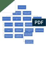 Mapa Conceptual Cadenas Ideales