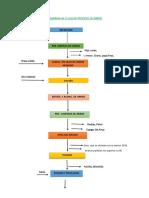 Diagrama de Flujo de Proceso de Arroz 111