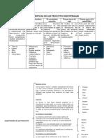 Características de Los Productos Industriales Cuadro