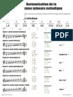 HarmonisationDeLaGammeMineurMelodique