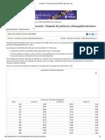 Venezuela - Piramide de Población 2016 _ Datosmacro