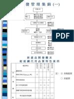 20080701-181-研發管理集錦(一)