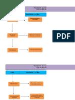 Diagramación Del Proceso