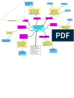 mapa mental dd hh.docx