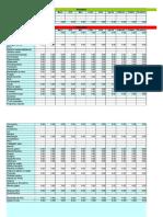 Receitas e Despesas Gestão Orçamentária Doméstica 2015