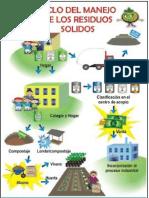 Ciclo de Los Residuos Solidos