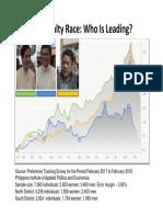 Mayoralty Preference Tracking Survey