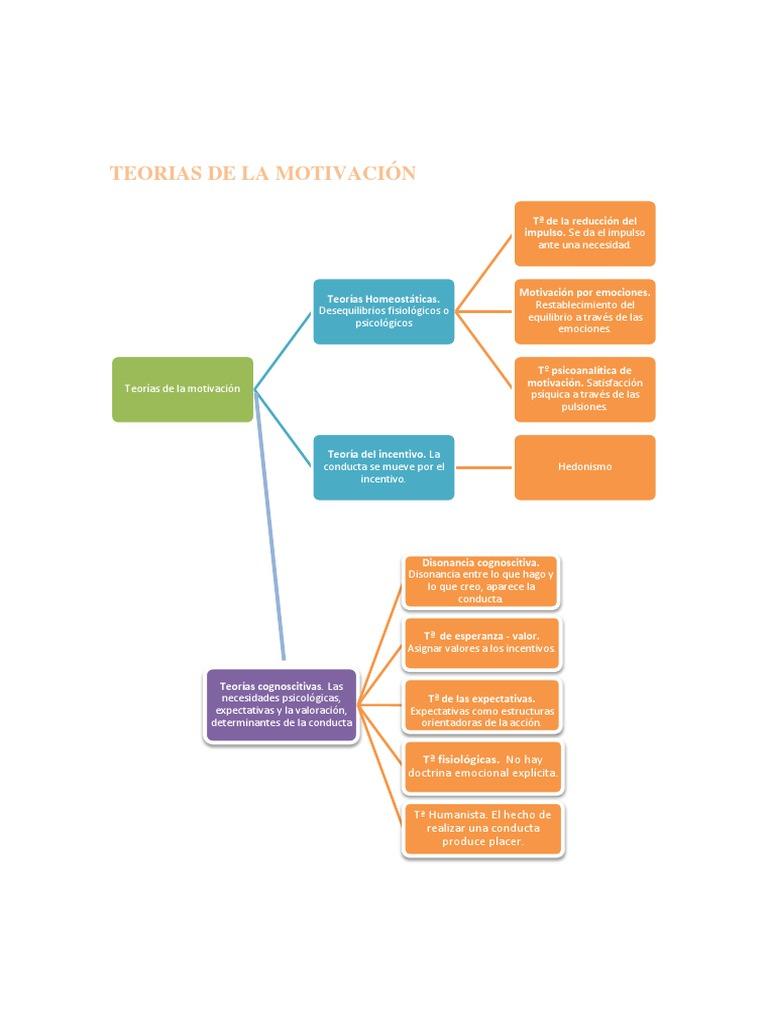 Teorias De La Motivacion Mapa Conceptual Motivación