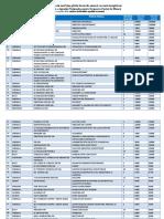 Lista Celor 100 Cele Mai Bine Plătite Locuri de Muncă Vacante Înregistrate APRILIE 2018 FIINAL