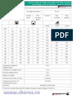 Cabluri Date Tehnice Mecanice Prysmian