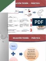 Relación entre la teoría y práctica.