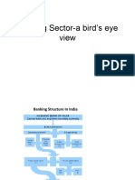 Banking Sector a Birds' Eye View