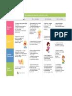 Tabla comparativa del desarrollo de niños de 0 a 8 años