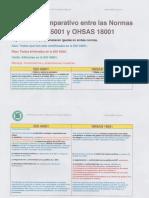 ISO 45001 Comparativo Ohsas