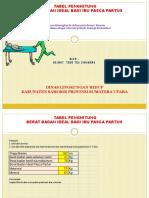 Tabel Penghitung Berat Badan Ideal Bagi Ibu Pasca Partus