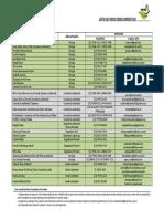 (2)Lista de Profissionais