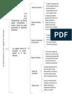 Mapa Conceptual del procesador y sus registros internos