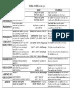 Modal Verbs Chart-1