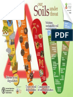 Soils under Threat.pdf