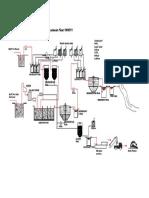 Flow Chart WWTP