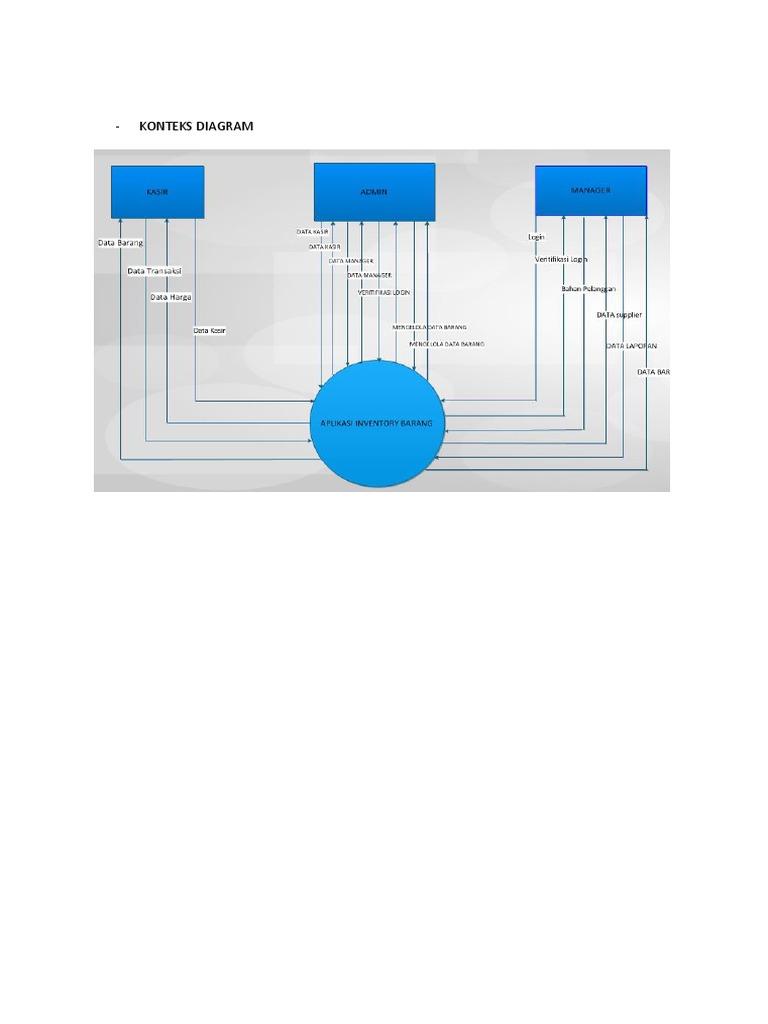 Contoh konteks diagram ccuart Image collections