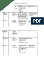 SAP MATA KULIAH Struktur Konstruksi