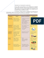 Síntomas de Las Efermedades de Transmisión Alimentaria
