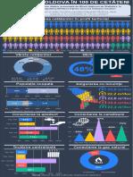 Infografic RM in 100 cetateni