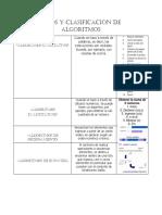 Tipos y Clasificación de Algoritmos 1