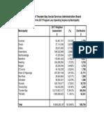 RPT 2018-XX -CS- ATT 2 2017 Surplus Distribution