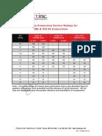 Triclamp Pressure Ratings