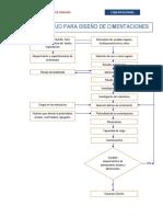 LB Estructura -Cimentaciones