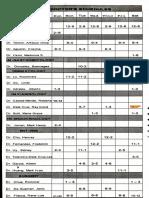 Top Health Med, SM San Lazaro - Schedule of the Doctors