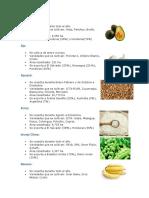 Alimentos que se cultivan en Guatemala