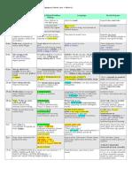 Pedia Growth and Devt Chart - Nigel Santos