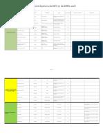 Check List Apertura DDV