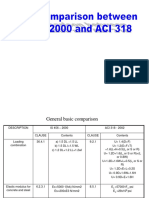 ACI 318 Code Comparison With IS456-2000