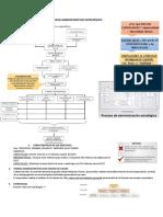 Cuadro de Proceso Administrativo Estratégico